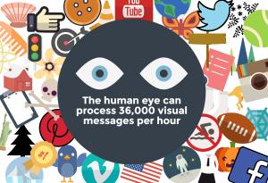 human eye processes visuals