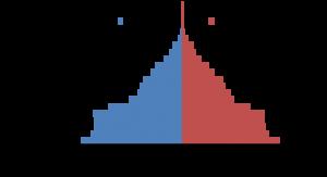 men vs women demographics chart