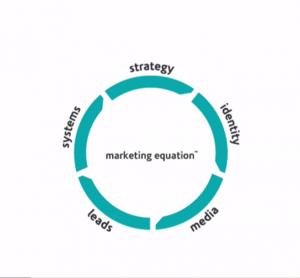 Marketing Equation